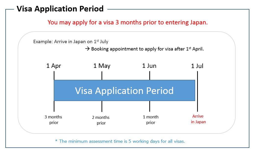 Visa : Consulate-General of Japan, Sydney